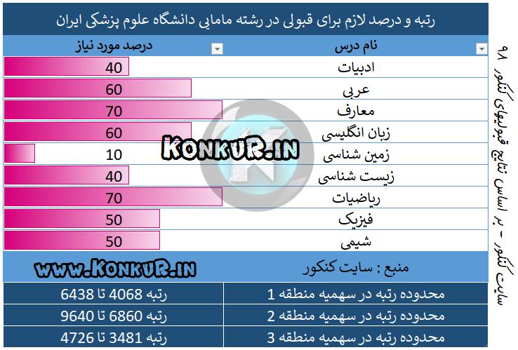 میانگین درصد و رتبه مورد نیاز جهت قبولی در رشته مامایی دانشگاه علوم پزشکی ایران سال 98
