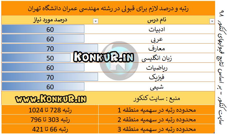 میانگین درصد و رتبه مورد نیاز جهت قبولی در رشته مهندسی عمران دانشگاه تهران سال 98