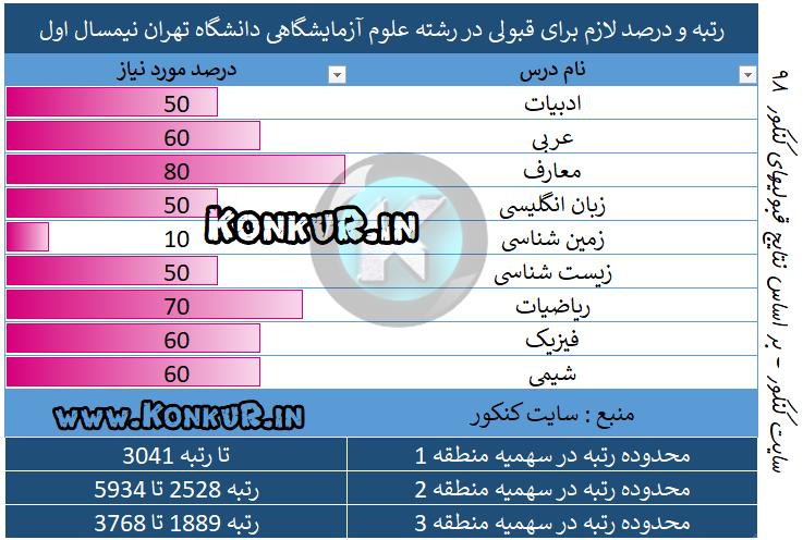 میانگین درصد و رتبه مورد نیاز جهت قبولی در رشته علوم آزمایشگاهی دانشگاه علوم پزشکی تهران سال 98 نیمسال اول