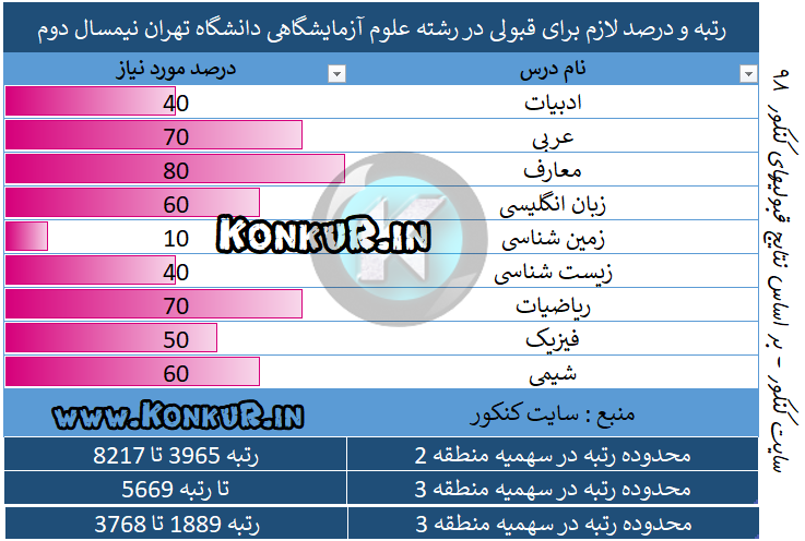 میانگین درصد و رتبه مورد نیاز جهت قبولی در رشته علوم آزمایشگاهی دانشگاه علوم پزشکی تهران سال 98 نیمسال دوم