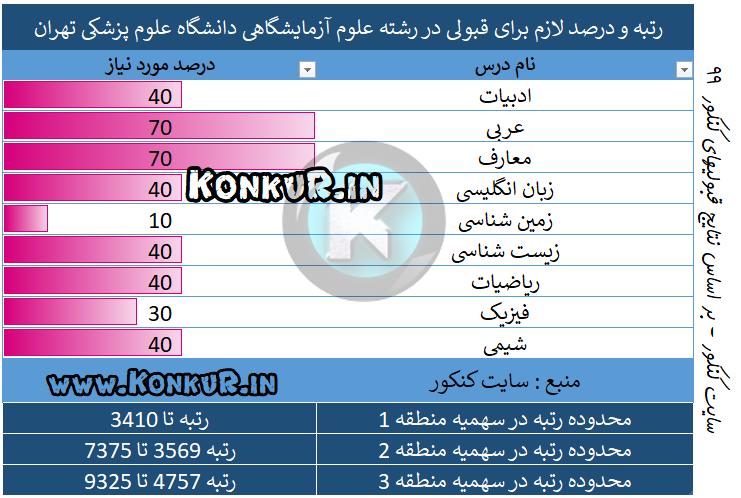 رتبه مورد نیاز جهت قبولی در رشته علوم آزمایشگاهی دانشگاه علوم پزشکی تهران سال 99
