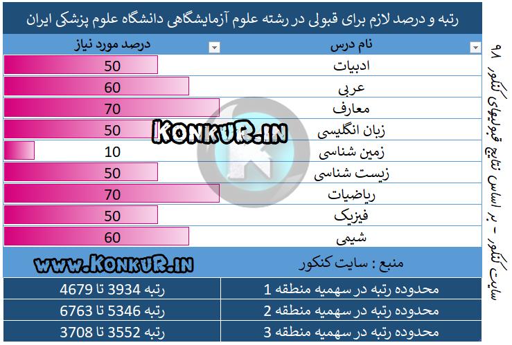 میانگین درصد و رتبه مورد نیاز جهت قبولی در رشته علوم آزمایشگاهی دانشگاه علوم پزشکی ایران سال 98