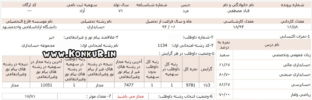 http://dl.konkur.in/image/93/07/Karname/Mostafa-Ghannad-1-hesabdari93-%5Bwww.konkur.in%5D.png